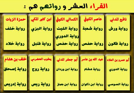 إن القرآن أنزل على سبعة أحرف كلها شاف كاف